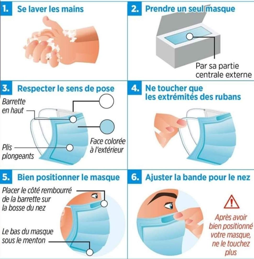 procédure masque